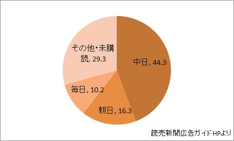 三重県の新聞シェア