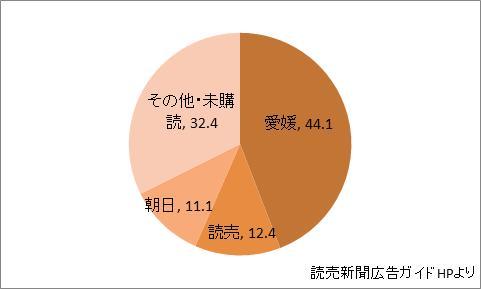 愛媛県の新聞シェア