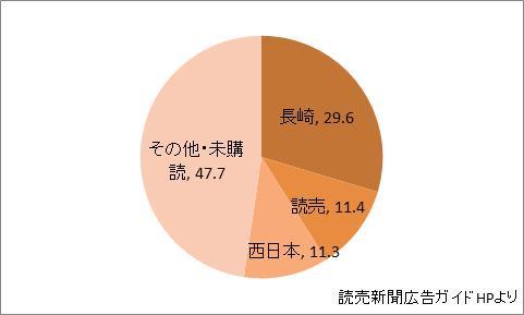 長崎県の新聞シェア