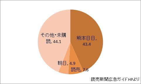 熊本県の新聞シェア