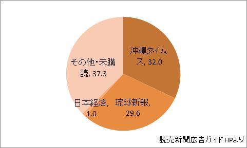 沖縄県の新聞シェア