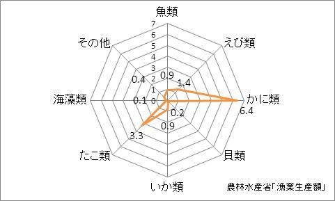 兵庫県の漁業生産額(海面漁業)の特化係数