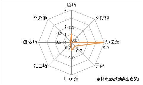 島根県の漁業生産額(海面漁業)の特化係数