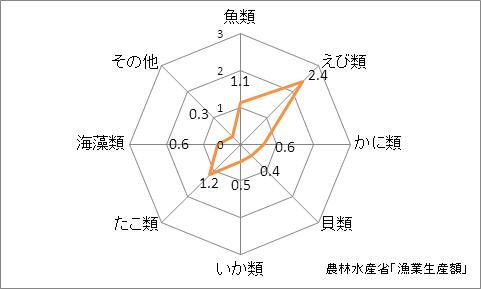 愛媛県の漁業生産額(海面漁業)の特化係数