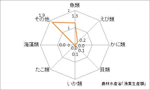 高知県の漁業生産額(海面漁業)の特化係数