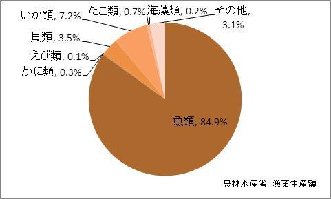 宮城県の漁業生産額(海面漁業)の比率(2010年)