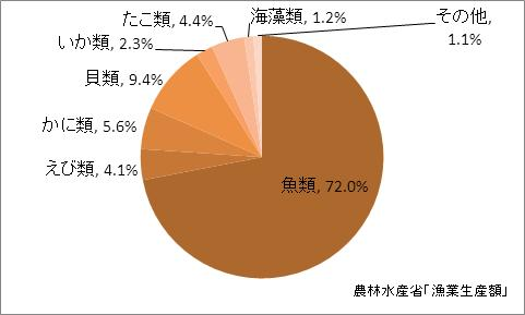 秋田県の漁業生産額(海面漁業)の比率(2010年)