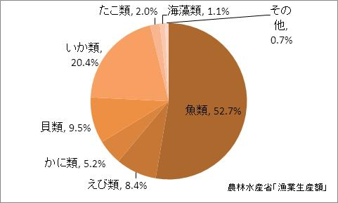 山形県の漁業生産額(海面漁業)の比率(2010年)