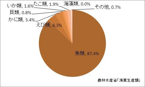 大阪府の漁業生産額(海面漁業)の比率(2010年)