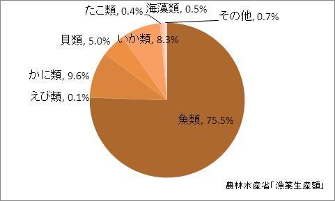島根県の漁業生産額(海面漁業)の比率(2010年)