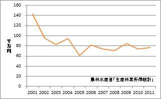 神奈川県の林業産出額