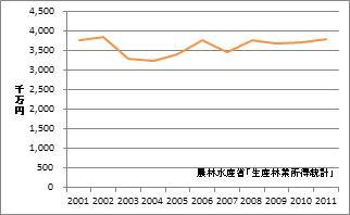 新潟県の林業産出額