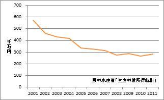 愛知県の林業産出額