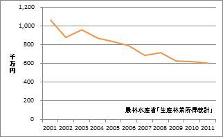 三重県の林業産出額