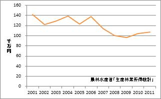 滋賀県の林業産出額