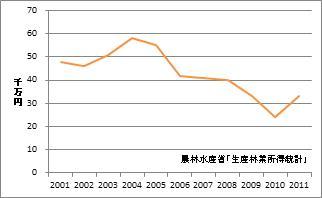 大阪府の林業産出額