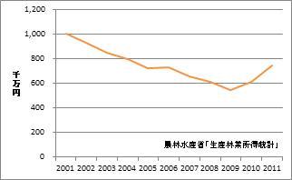 高知県の林業産出額