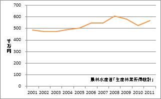 長崎県の林業産出額