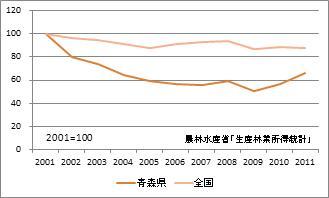 青森県の林業産出額(指数)