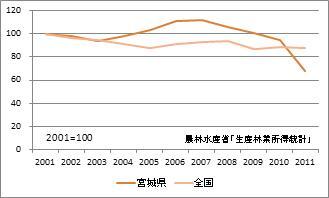 宮城県の林業産出額(指数)