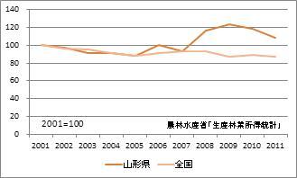山形県の林業産出額(指数)