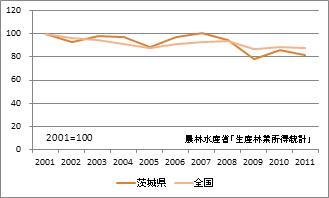 茨城県の林業産出額(指数)