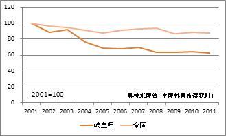 岐阜県の林業産出額(指数)
