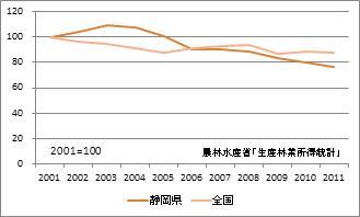 静岡県の林業産出額(指数)