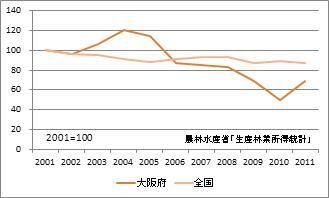 大阪府の林業産出額(指数)