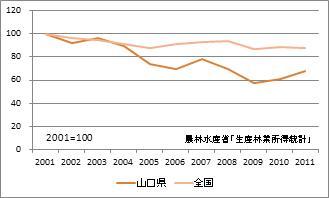 山口県の林業産出額(指数)