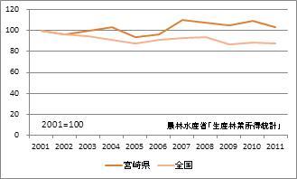 宮崎県の林業産出額(指数)
