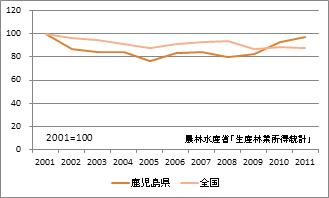鹿児島県の林業産出額(指数)