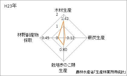 秋田県の林業産出額の特化係数