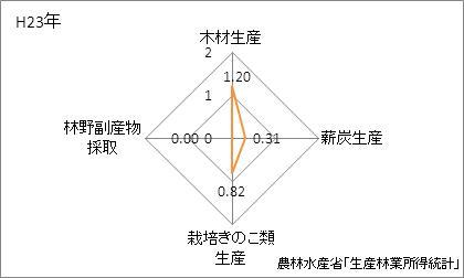 栃木県の林業産出額の特化係数