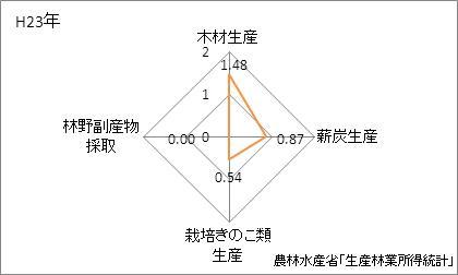 愛知県の林業産出額の特化係数
