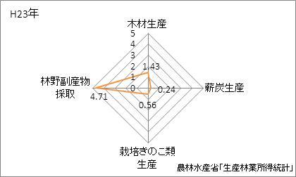 京都府の林業産出額の特化係数