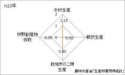 大阪府の林業産出額の特化係数