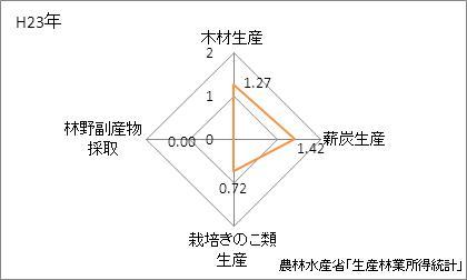 島根県の林業産出額の特化係数
