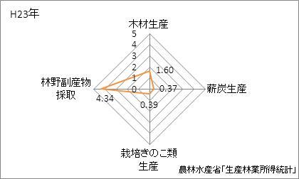 岡山県の林業産出額の特化係数