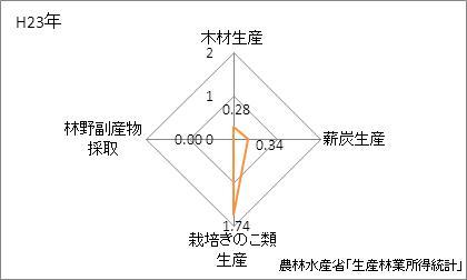 福岡県の林業産出額の特化係数