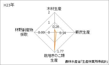 長崎県の林業産出額の特化係数
