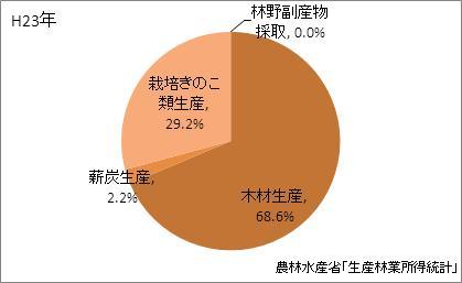 福井県の林業産出額の比率(平成23年)