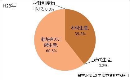 静岡県の林業産出額の比率(平成23年)