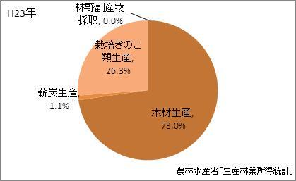 愛知県の林業産出額の比率(平成23年)