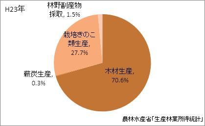 京都府の林業産出額の比率(平成23年)