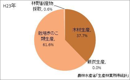 広島県の林業産出額の比率(平成23年)