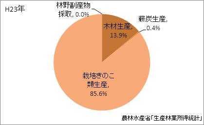 福岡県の林業産出額の比率(平成23年)