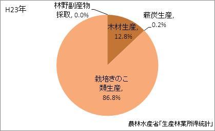 長崎県の林業産出額の比率(平成23年)