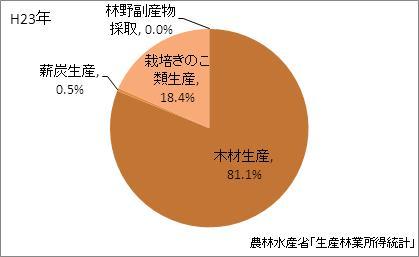 熊本県の林業産出額の比率(平成23年)