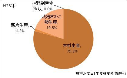 鹿児島県の林業産出額の比率(平成23年)